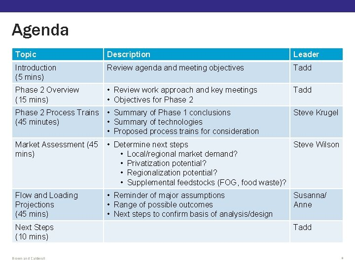 Agenda Topic Description Leader Introduction (5 mins) Review agenda and meeting objectives Tadd Phase