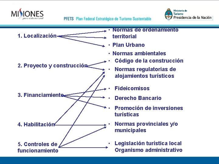 1. Localización • Normas de ordenamiento territorial • Plan Urbano 2. Proyecto y construcción