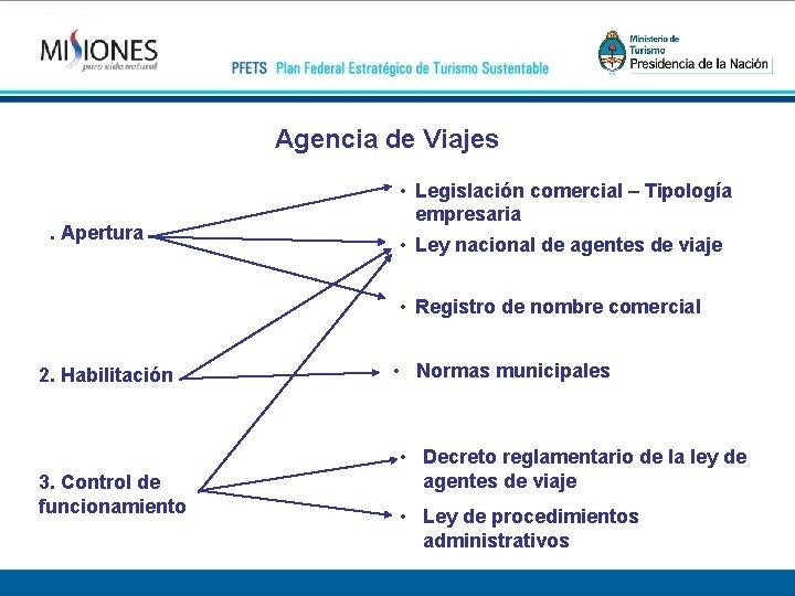 Agencia de Viajes 1. Apertura • Legislación comercial – Tipología empresaria • Ley nacional