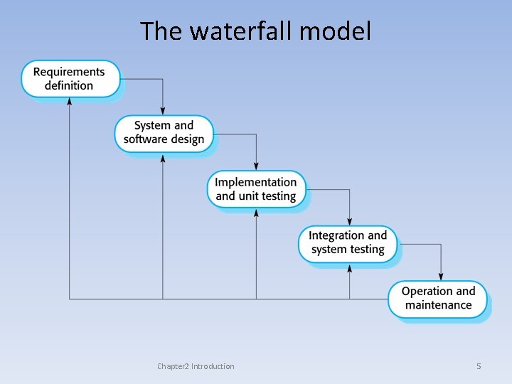 The waterfall model Chapter 2 Introduction 5