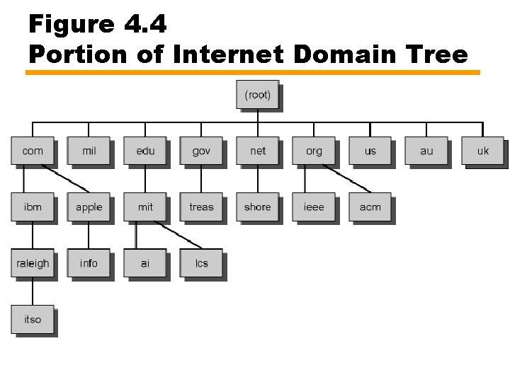 Figure 4. 4 Portion of Internet Domain Tree