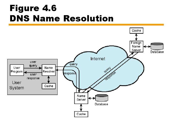 Figure 4. 6 DNS Name Resolution