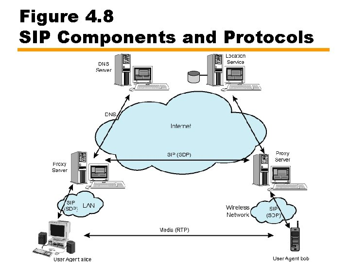 Figure 4. 8 SIP Components and Protocols