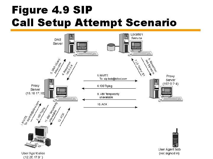 Figure 4. 9 SIP Call Setup Attempt Scenario