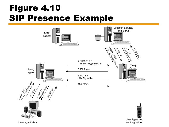 Figure 4. 10 SIP Presence Example