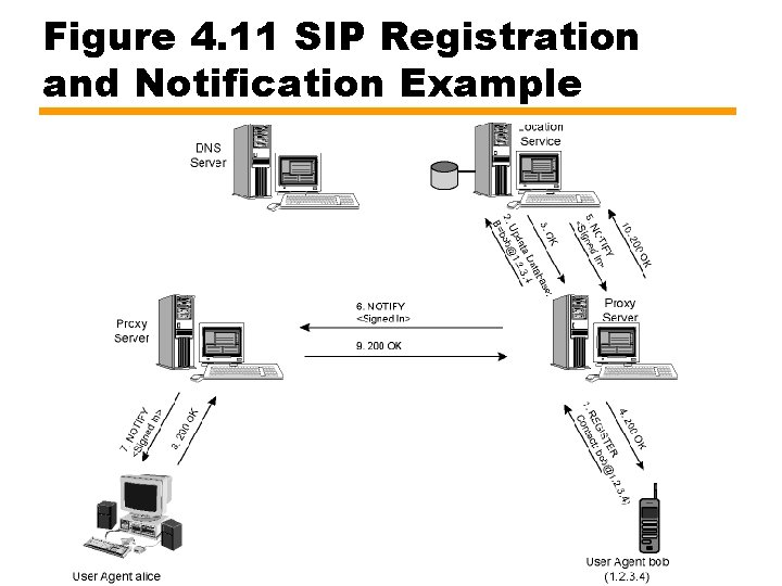 Figure 4. 11 SIP Registration and Notification Example