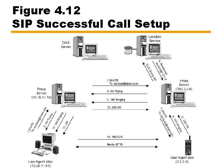 Figure 4. 12 SIP Successful Call Setup
