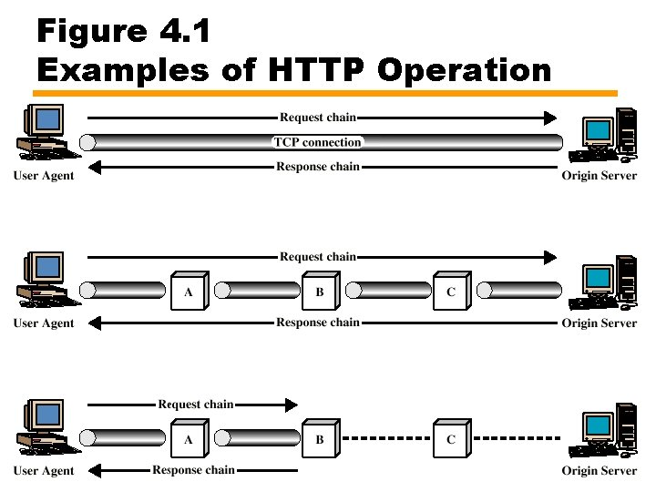 Figure 4. 1 Examples of HTTP Operation