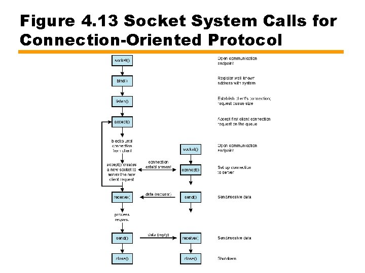 Figure 4. 13 Socket System Calls for Connection-Oriented Protocol