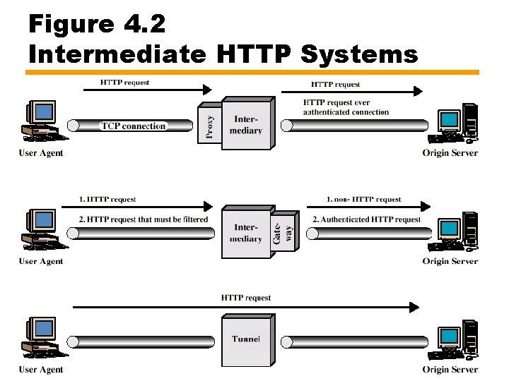 Figure 4. 2 Intermediate HTTP Systems