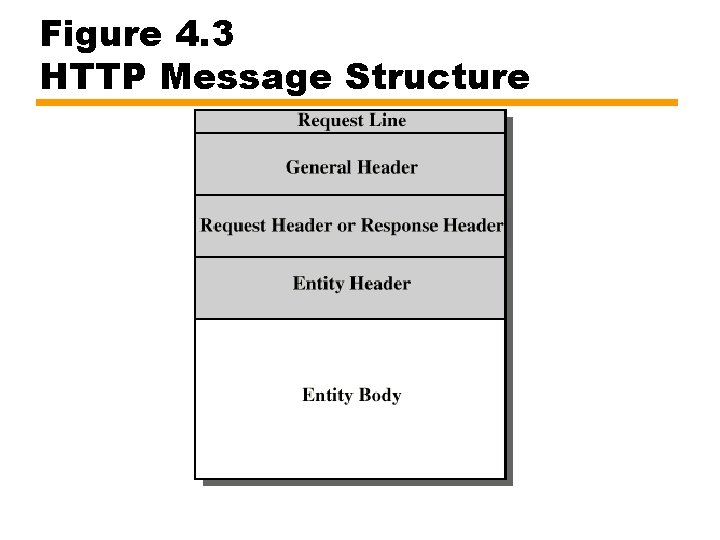 Figure 4. 3 HTTP Message Structure