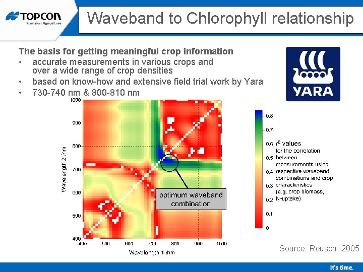 Waveband to Chlorophyll relationship The basis for getting meaningful crop information • accurate measurements