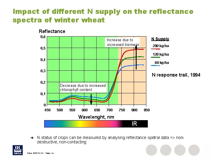 Impact of different N supply on the reflectance spectra of winter wheat Reflectance 0,