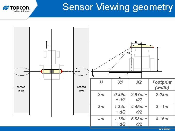 Sensor Viewing geometry d/2 v 50° 16° h x 1 x 2 sensed area