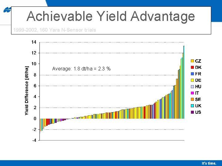 Achievable Yield Advantage 1999 -2002, 160 Yara N-Sensor trials Average: 1. 8 dt/ha =