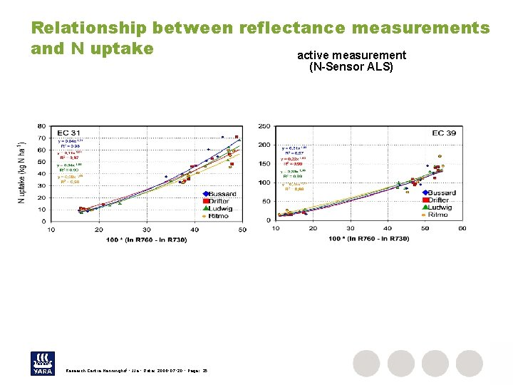 Relationship between reflectance measurements and N uptake active measurement (N-Sensor ALS) Research Centre Hanninghof