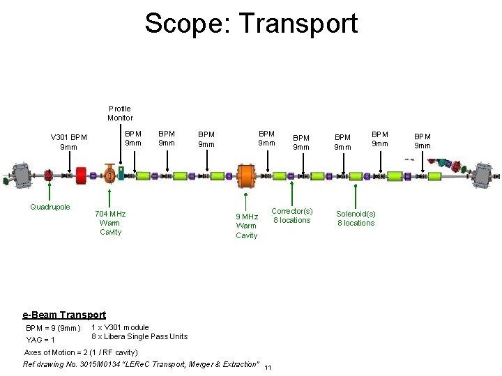 Scope: Transport Profile Monitor BPM 9 mm V 301 BPM 9 mm Quadrupole BPM