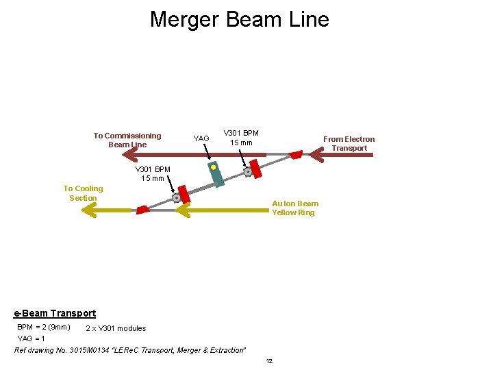 Merger Beam Line To Commissioning Beam Line YAG V 301 BPM 15 mm From