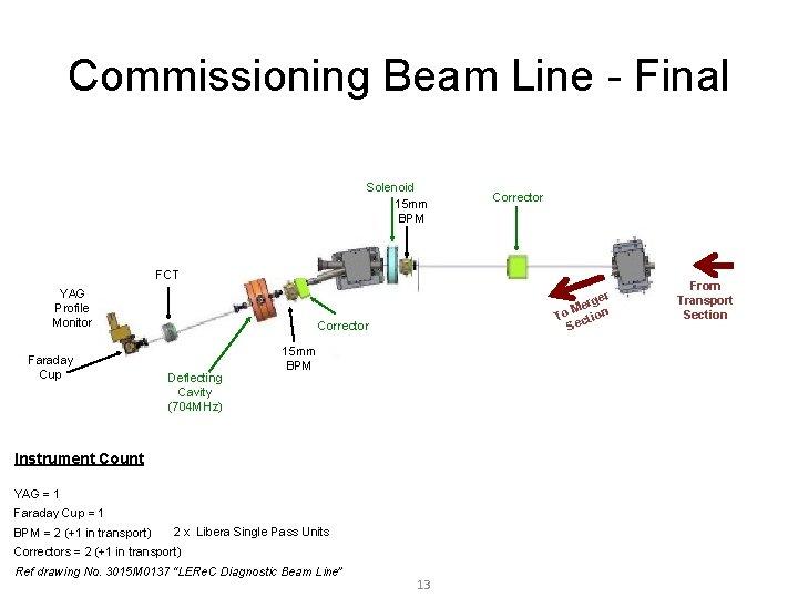 Commissioning Beam Line - Final Solenoid 15 mm BPM Corrector FCT YAG Profile Monitor