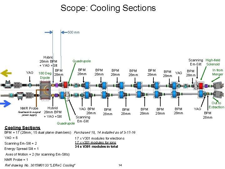 Scope: Cooling Sections 500 mm YAG Hybrid 28 mm BPM + YAG +Slit BPM
