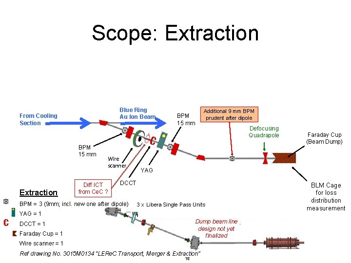 Scope: Extraction Blue Ring Au Ion Beam From Cooling Section BPM 15 mm Extraction
