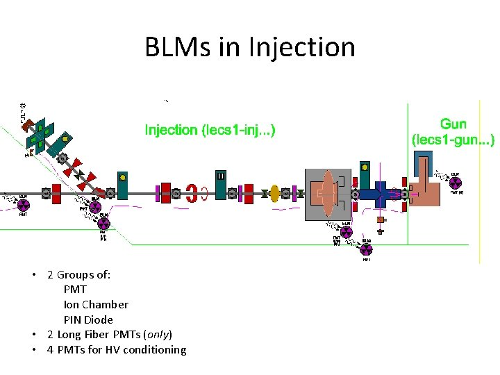 BLMs in Injection • 2 Groups of: PMT Ion Chamber PIN Diode • 2