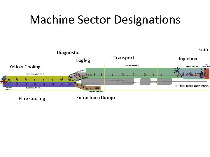 Machine Sector Designations Diagnostic Dogleg Gun Transport Yellow Cooling Blue Cooling Extraction (Dump) Injection