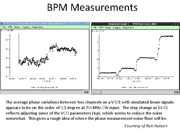 BPM Measurements The average phase variations between two channels on a V 301 with