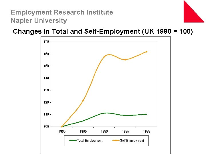 Employment Research Institute Napier University Changes in Total and Self-Employment (UK 1980 = 100)