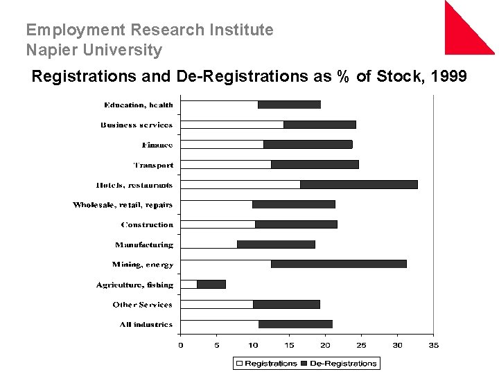 Employment Research Institute Napier University Registrations and De-Registrations as % of Stock, 1999