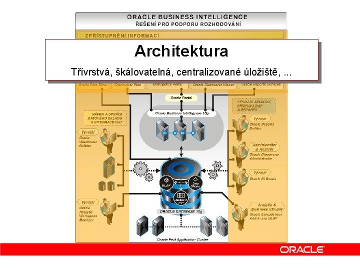 Architektura Třívrstvá, škálovatelná, centralizované úložiště, . . .