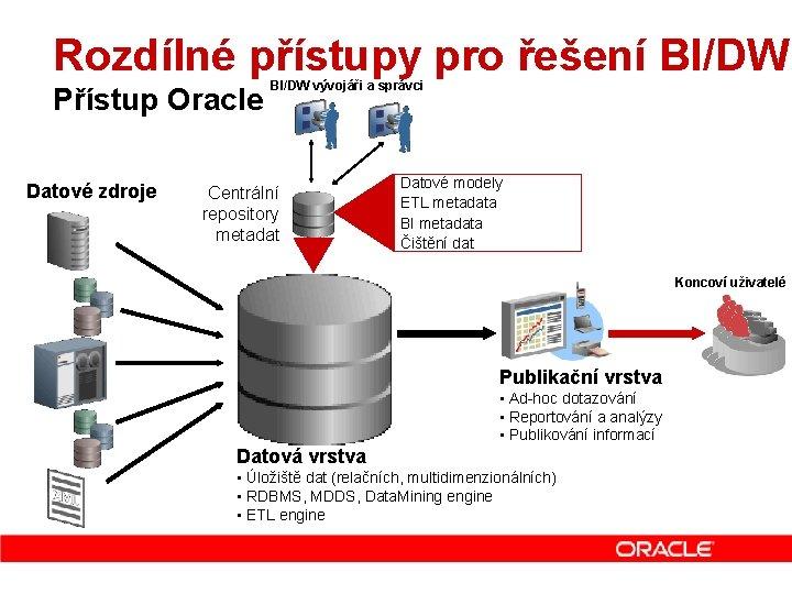 Rozdílné přístupy pro řešení BI/DW Přístup Oracle Datové zdroje BI/DW vývojáři a správci Centrální