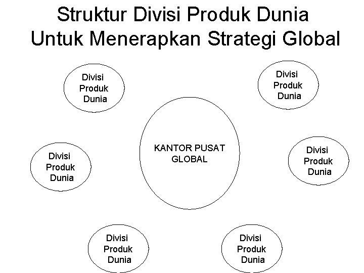 Struktur Divisi Produk Dunia Untuk Menerapkan Strategi Global Divisi Produk Dunia KANTOR PUSAT GLOBAL