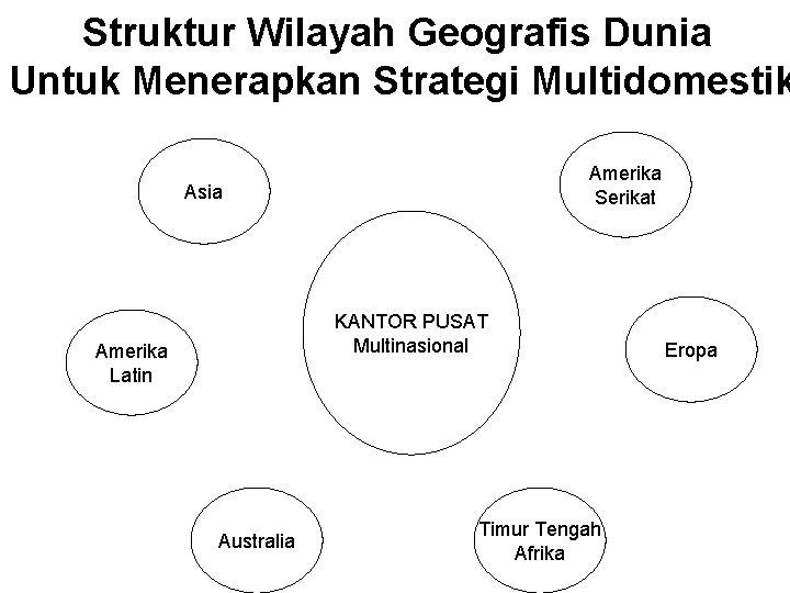 Struktur Wilayah Geografis Dunia Untuk Menerapkan Strategi Multidomestik Amerika Serikat Asia KANTOR PUSAT Multinasional