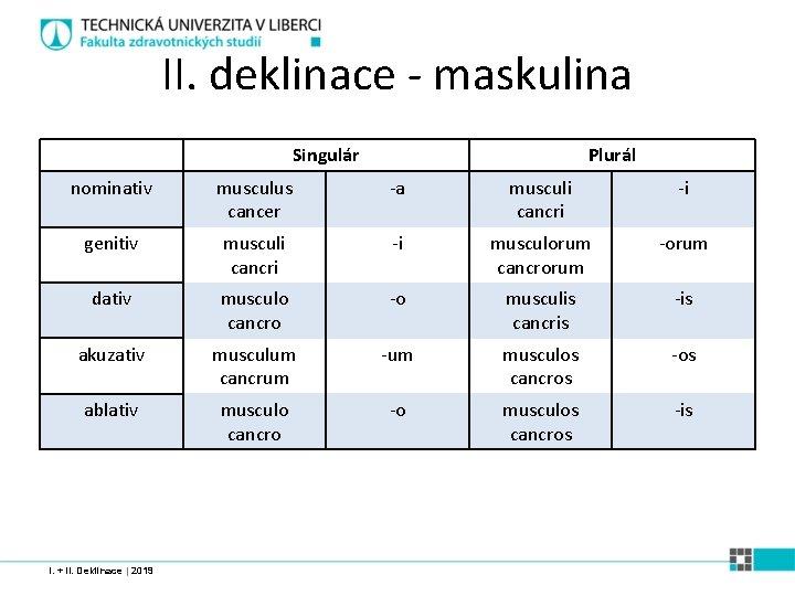II. deklinace - maskulina Singulár Plurál nominativ musculus cancer -a musculi cancri -i genitiv