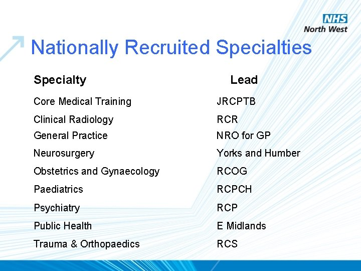 Nationally Recruited Specialties Specialty Lead Core Medical Training JRCPTB Clinical Radiology RCR General Practice