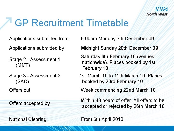 GP Recruitment Timetable Applications submitted from 9. 00 am Monday 7 th December 09
