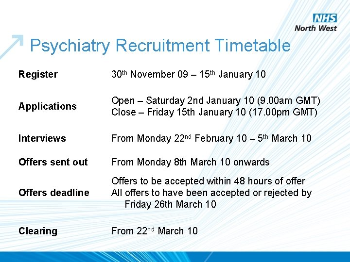 Psychiatry Recruitment Timetable Register 30 th November 09 – 15 th January 10 Applications