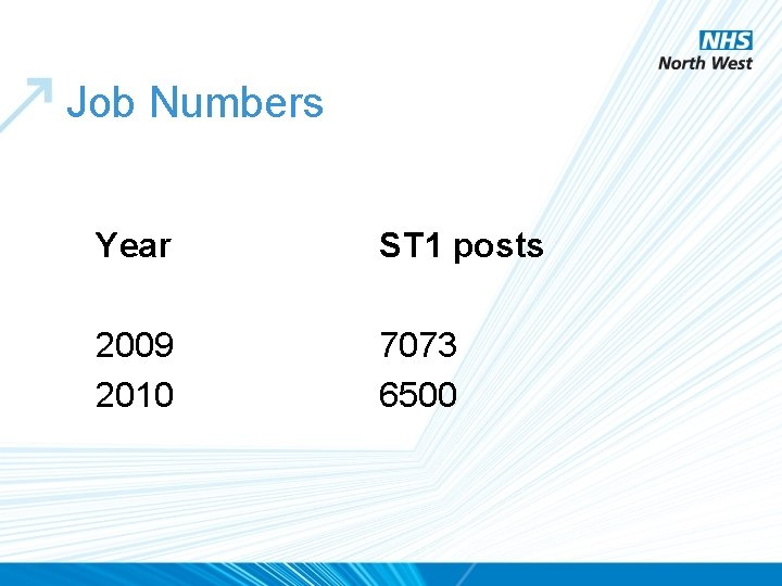 Job Numbers Year ST 1 posts 2009 2010 7073 6500