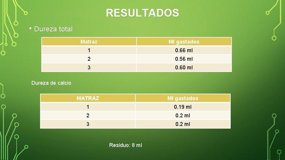 RESULTADOS • Dureza total Matraz Ml gastados 1 0. 66 ml 2 0. 56