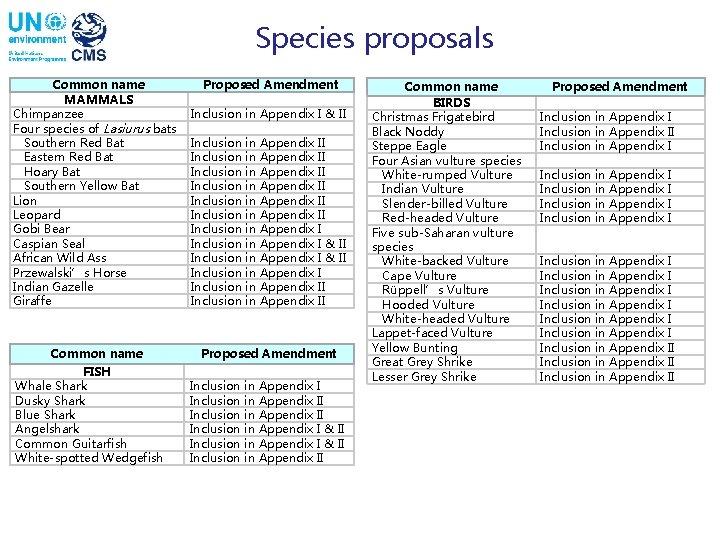 Species proposals Common name MAMMALS Chimpanzee Four species of Lasiurus bats Southern Red Bat