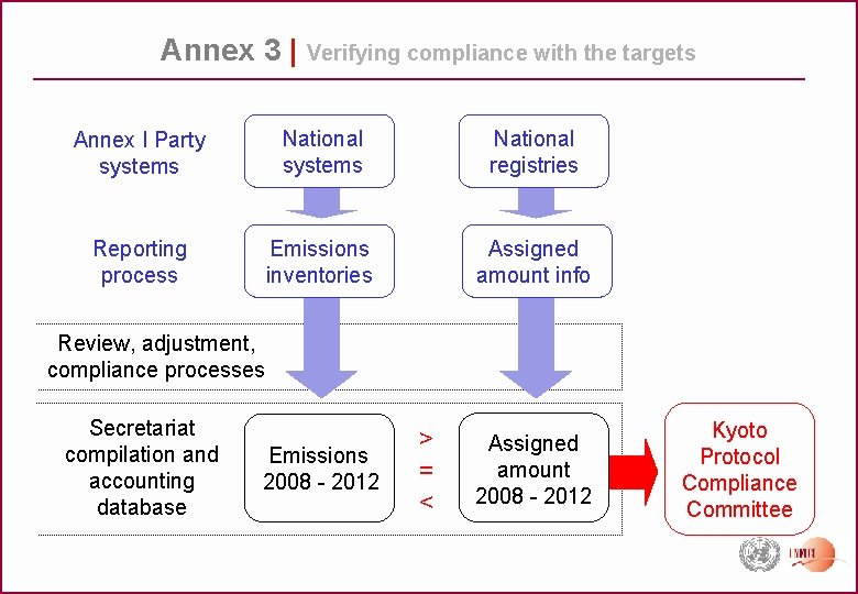 Annex 3 | Verifying compliance with the targets Annex I Party systems National registries