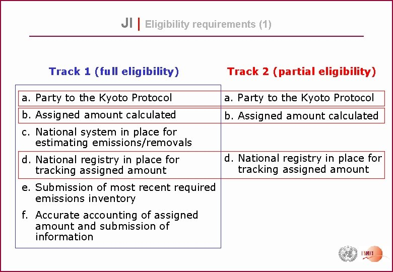 JI | Eligibility requirements (1) Track 1 (full eligibility) Track 2 (partial eligibility) a.