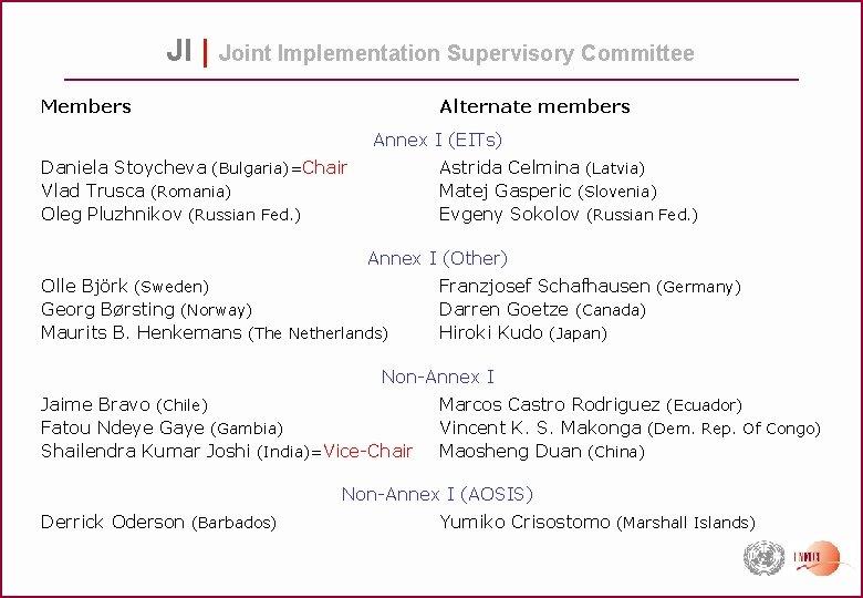 JI | Joint Implementation Supervisory Committee Members Alternate members Annex I (EITs) Daniela Stoycheva