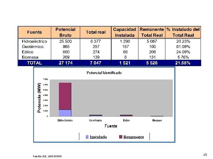 Potencial energético de Costa Rica (MW) Fuente: ICE Fuente: ICE, UEN CENPE 15