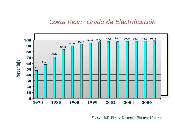 Costa Rica: Grado de Electrificación 1949 14, 0% 1956 30, 0% 1960 36, 7%