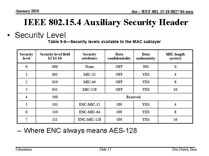 January 2018 doc. : IEEE 802. 15 -18 -0027 -04 -secn IEEE 802. 15.