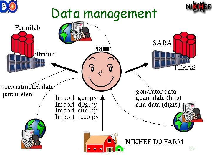 Data management Fermilab d 0 mino sam SARA TERAS reconstructed data parameters Import_gen. py
