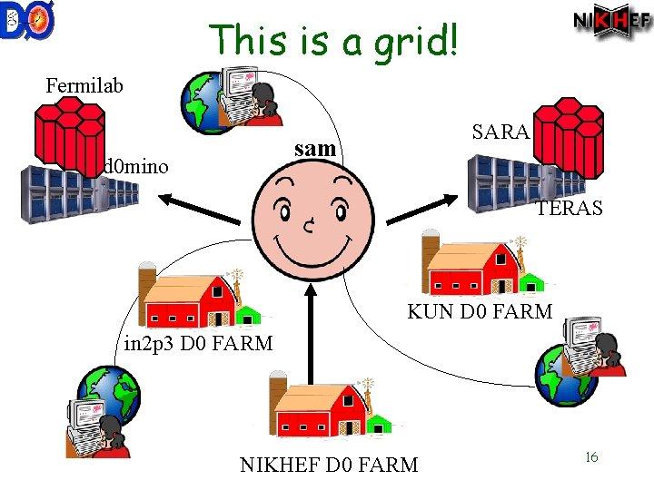 This is a grid! Fermilab SARA sam d 0 mino TERAS KUN D 0