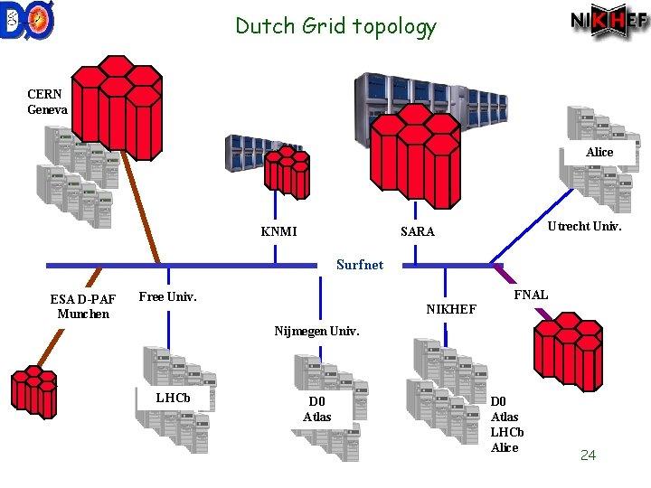 Dutch Grid topology CERN Geneva Alice KNMI Utrecht Univ. SARA Surfnet ESA D-PAF Munchen